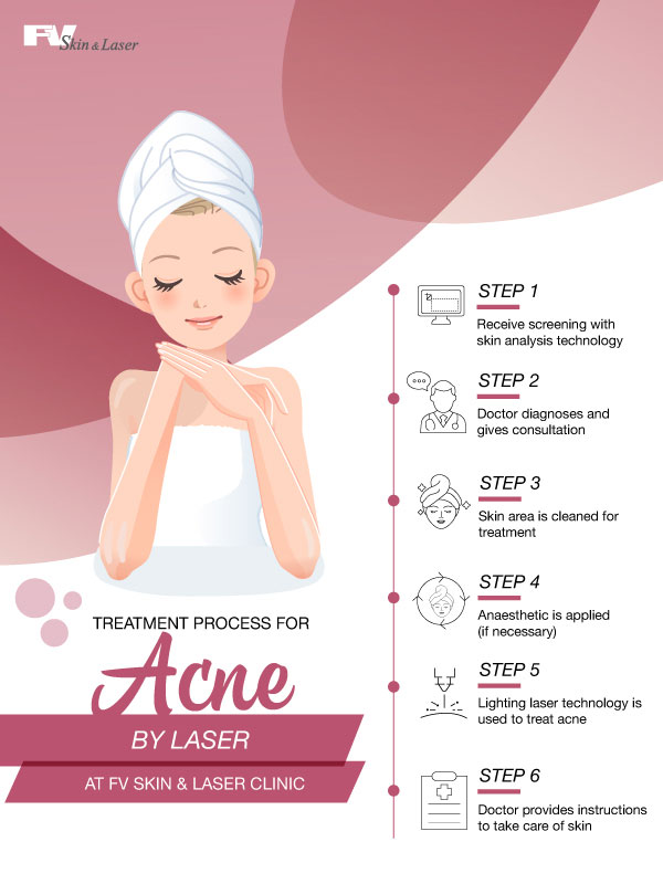 Treatment Process for Acne at FV Laser and Skin Clinic